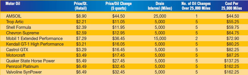 Oil Change Cost comparison chart for Amsoil, Mobil 1 Extended, GT-1, GTX, Penzoil, SynPower, and other motor oils