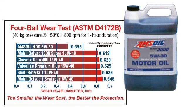 4-ball wear test chart for Amsoil HDD - Delvac - Valvoline - Rotella T- Delvac