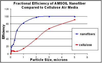 Graph shows Ea Air Filter Efficiency is 99% at 2 microns - far better than OEM cellulose 90% efficiency at 5 microns